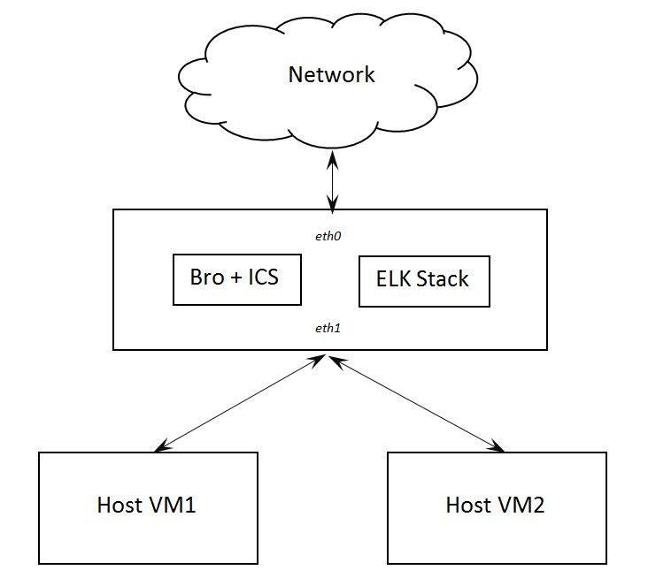 Analyzing Network Activities with Bro IDS and Intel Critical