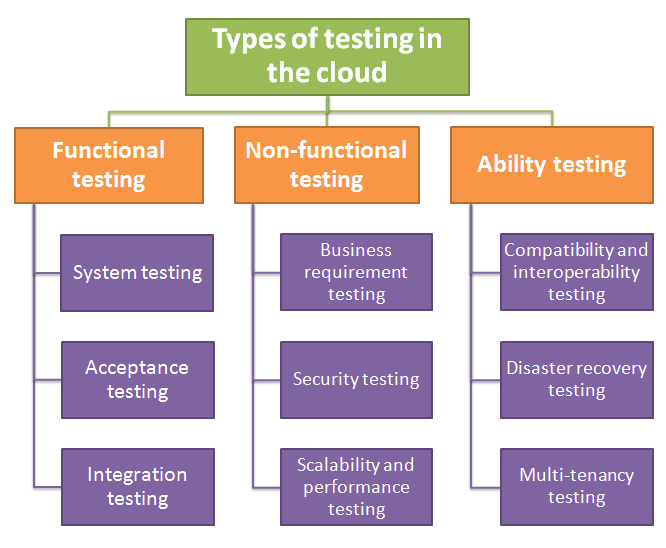 Types of testing in the cloud