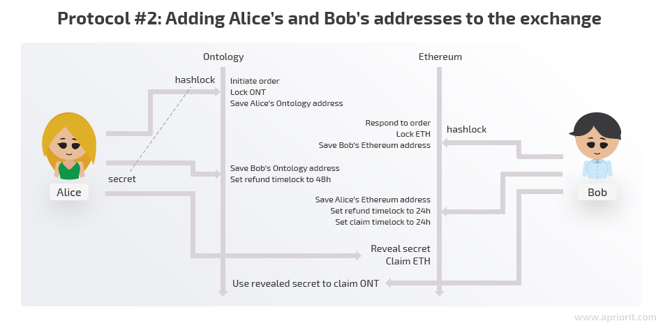 protocol 2 adding alices and bobs addresses to the exchange