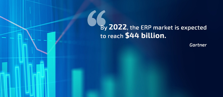 By 2022, the ERP market is expected to reach $44 billion.