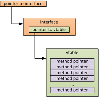 vtable structure