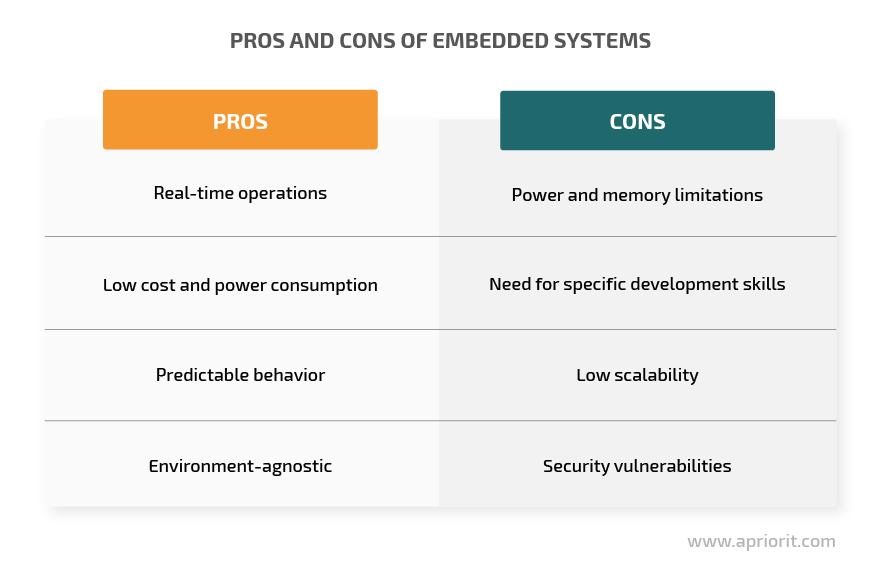 Pros and cons of embedded systems