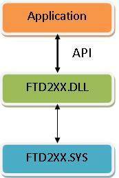 ftd2xx.sys