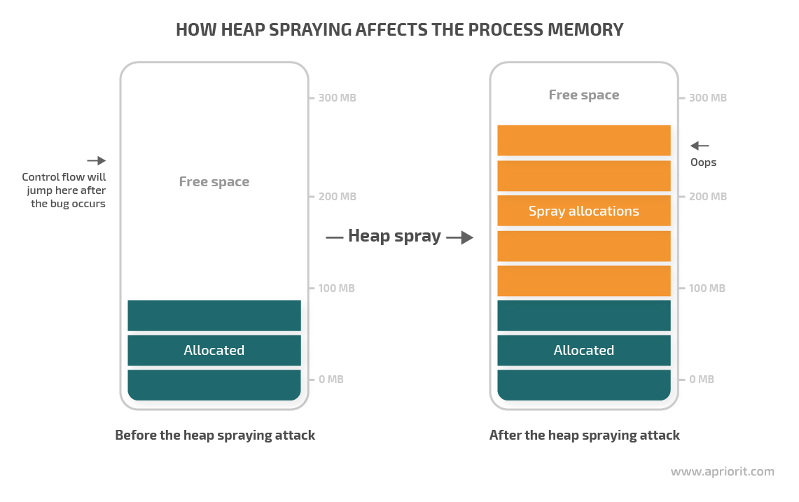 how heap spraying affects the process memory