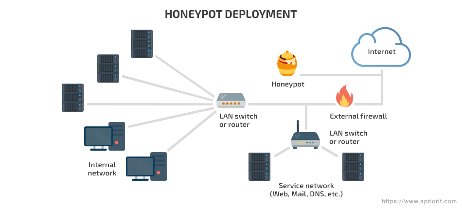 Creating and Deploying Honeypots in Kubernetes