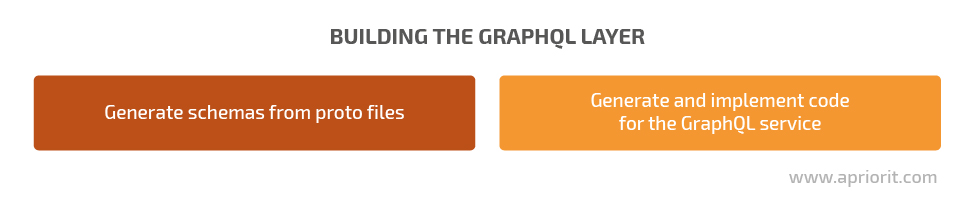 building the graphql layer