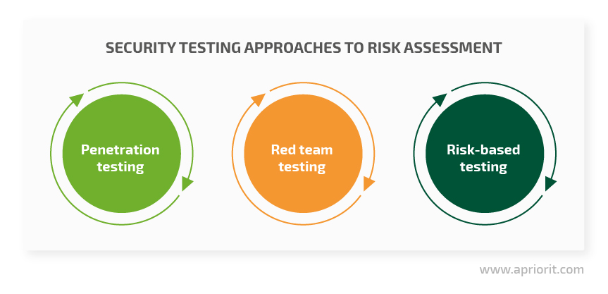 Security testing approaches to risk assessment