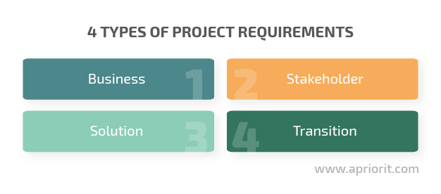 4 types of project requirements