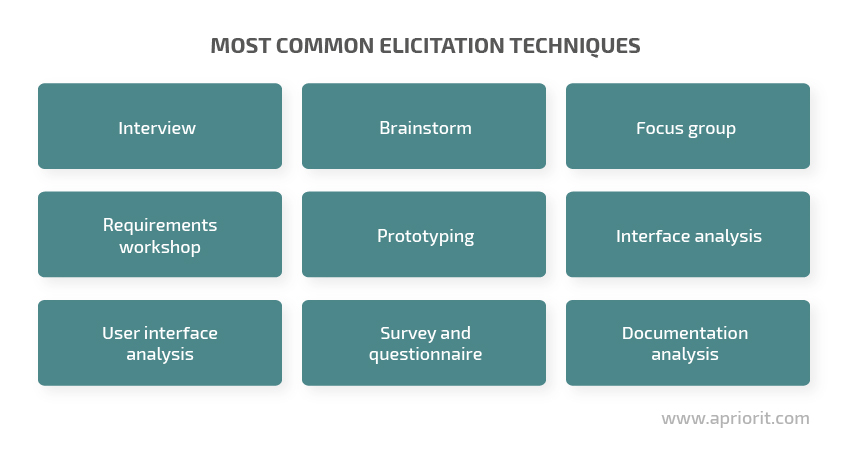 Most common elicitation techniques