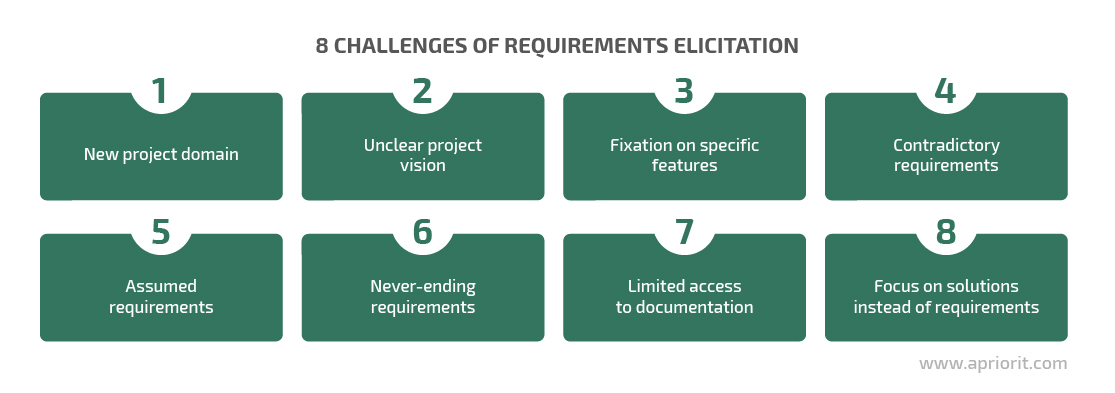 8 challenges of requirements elicitation