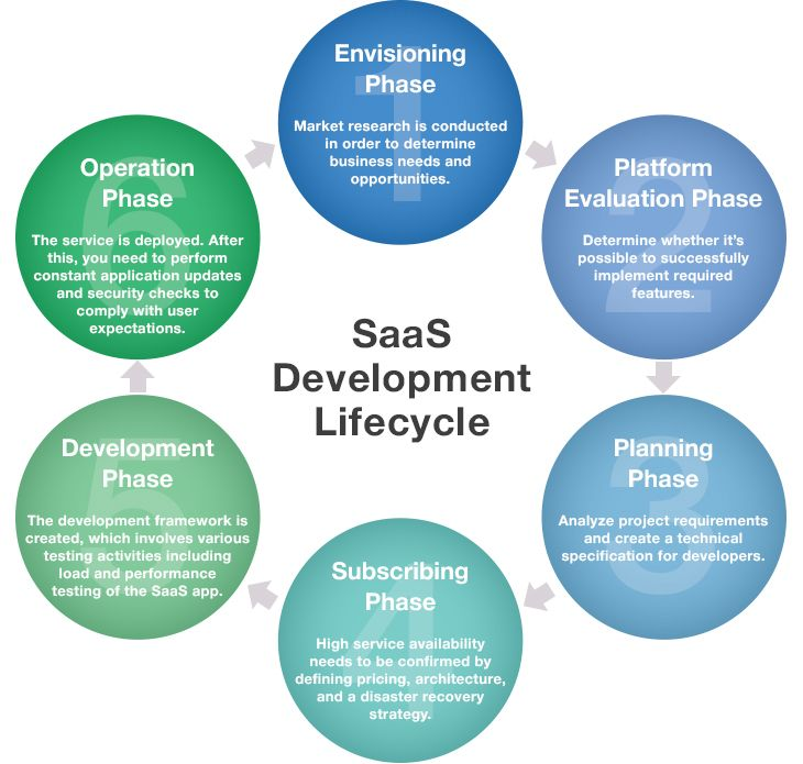 SaaS Development Lifecycle consists of six key phases